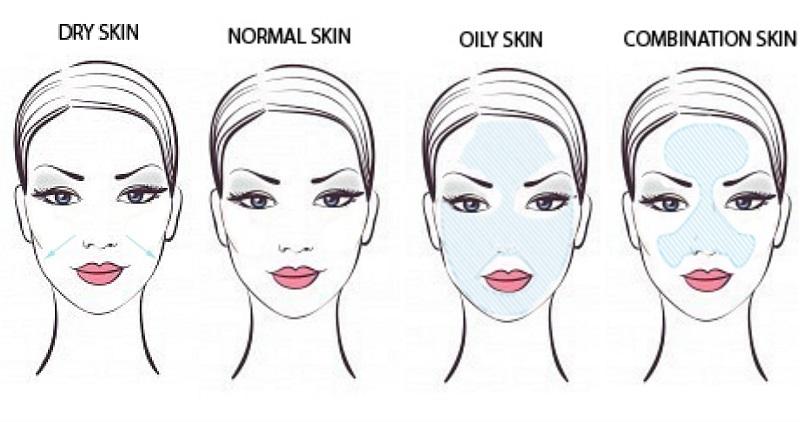 Tipi di pelle: quali sono, quale tipologia hai e molto altro